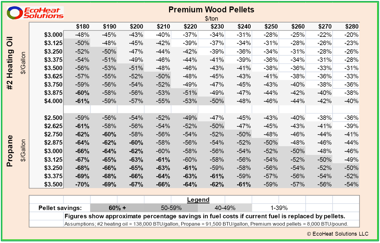 Wood Pellet Prices Compared with Oil and Propane