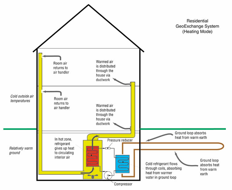 Geothermal Heat System